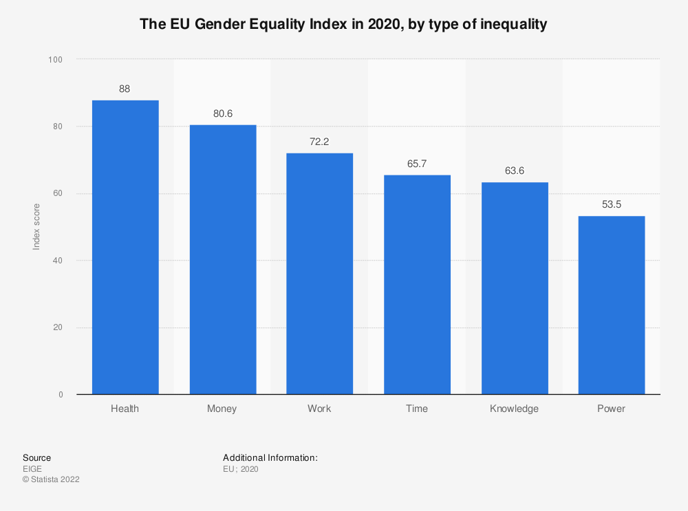 Statistic: The EU Gender Equality Index in 2020, by type of inequality   Statista
