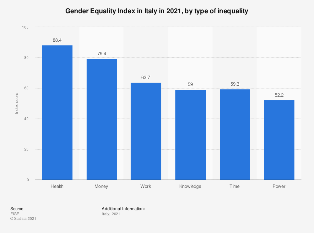 Statistic: Gender Equality Index in Italy in 2020, by type of inequality | Statista