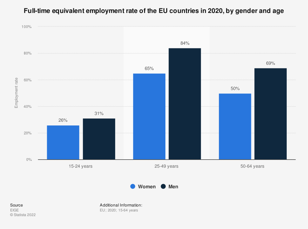 Statistic: Full-time equivalent employment rate of the EU countries in 2020, by gender and age | Statista