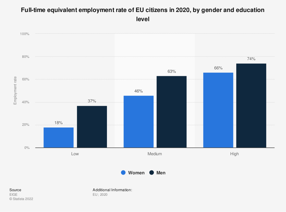 Statistic: Full-time equivalent employment rate of EU citizens in 2020, by gender and education level | Statista