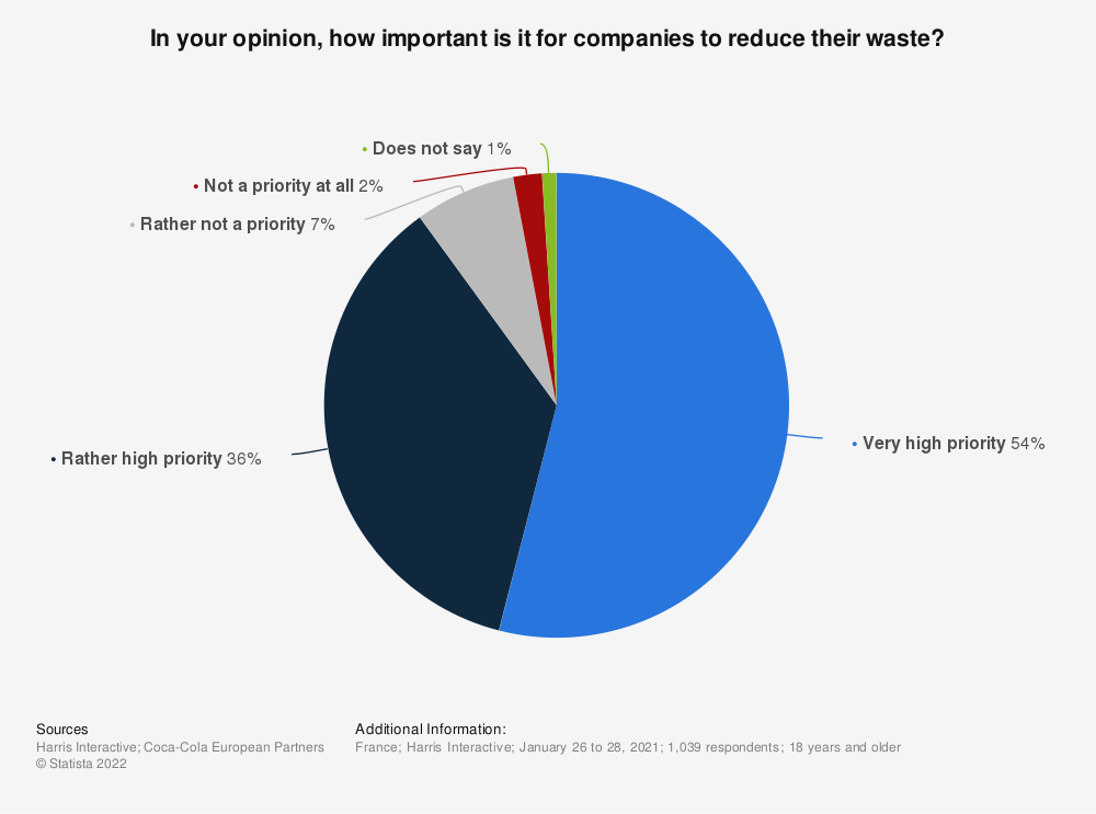 Statistic: In your opinion, how important is it for companies to reduce their waste? | Statista