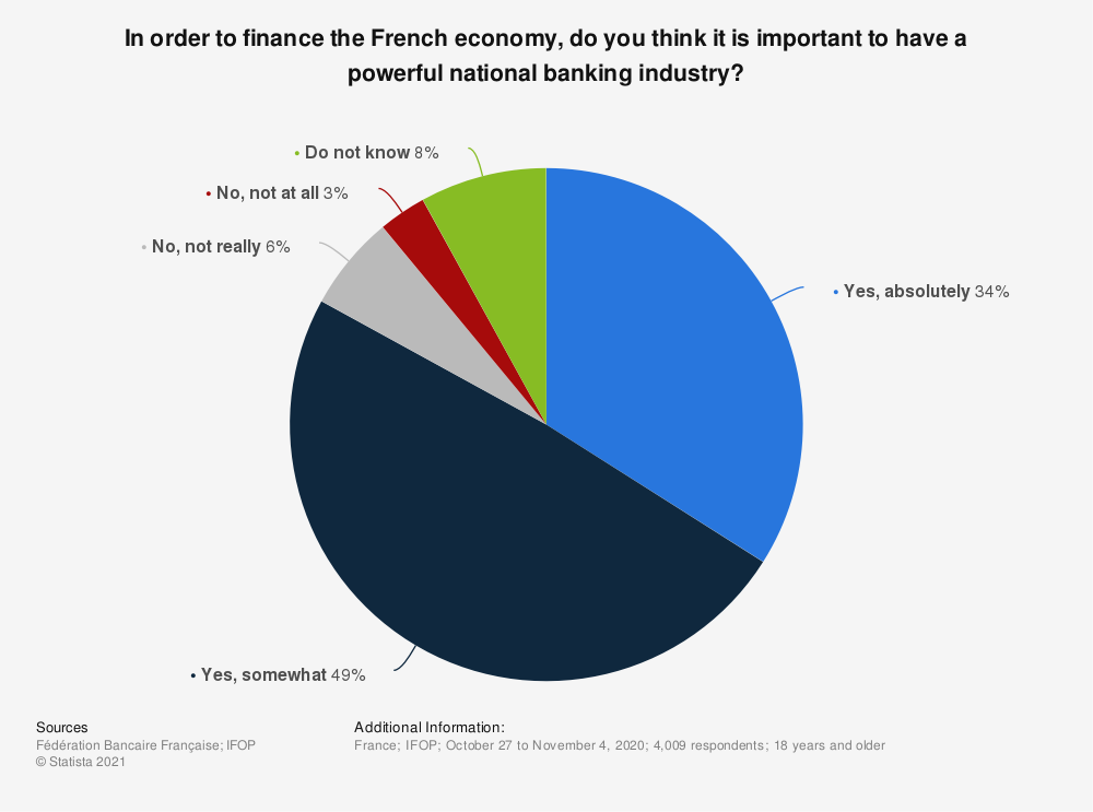 Statistic: In order to finance the French economy, do you think it is important to have a powerful national banking industry? | Statista
