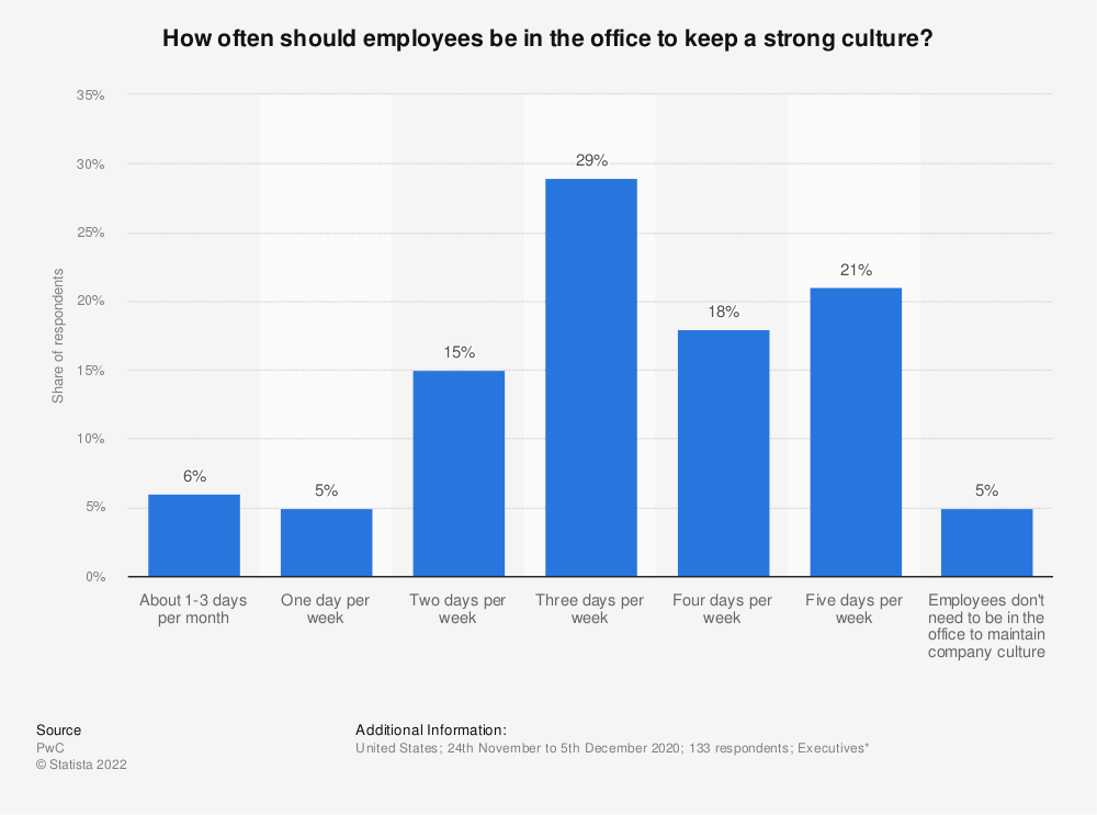 Statistic: How often should employees be in the office to keep a strong culture? | Statista