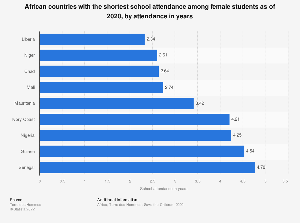 Statistic: African countries with the shortest school attendance among female students as of 2020, by attendance in years   Statista