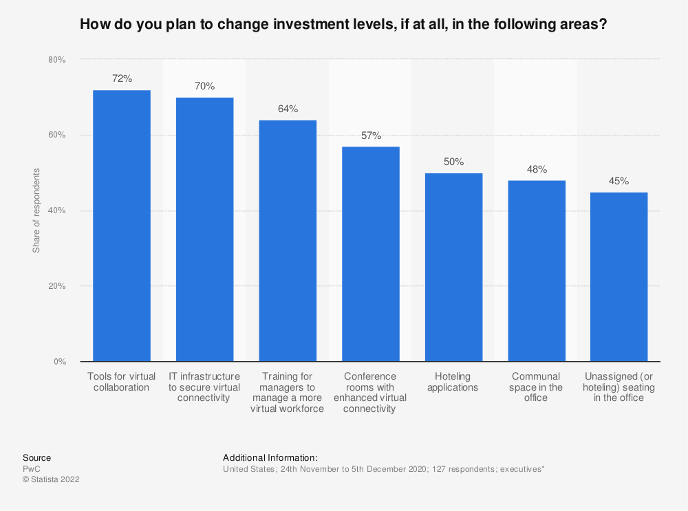 Statistic: How do you plan to change investment levels, if at all, in the following areas? | Statista