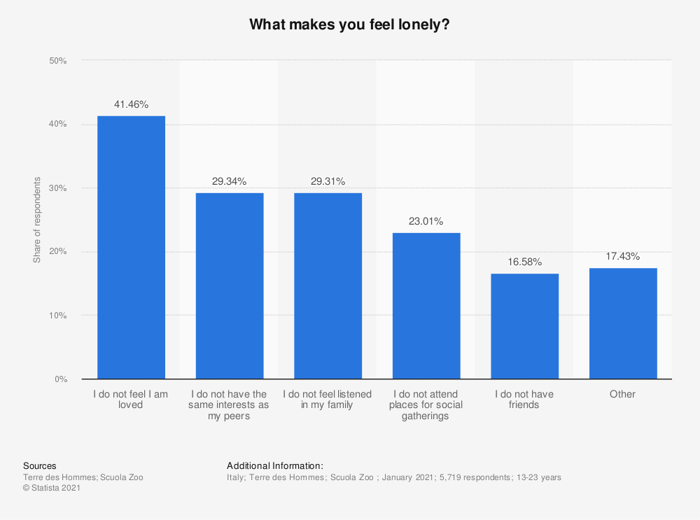 Statistic: What makes you feel lonely?   Statista