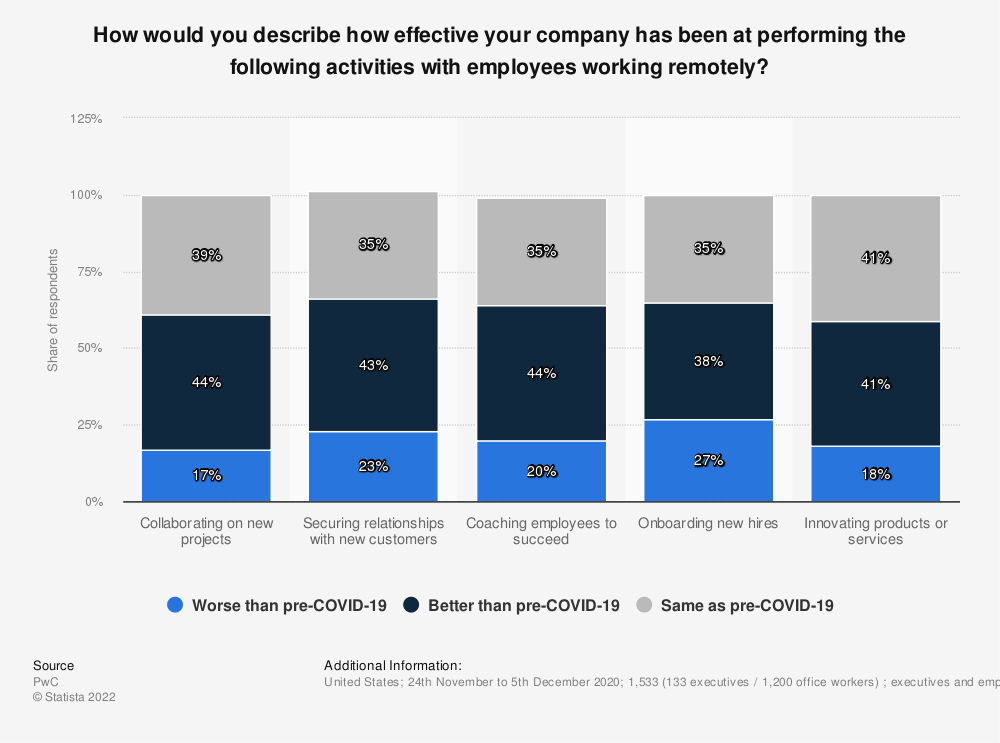 Statistic: How would you describe how effective your company has been at performing the following activities with employees working remotely?   Statista