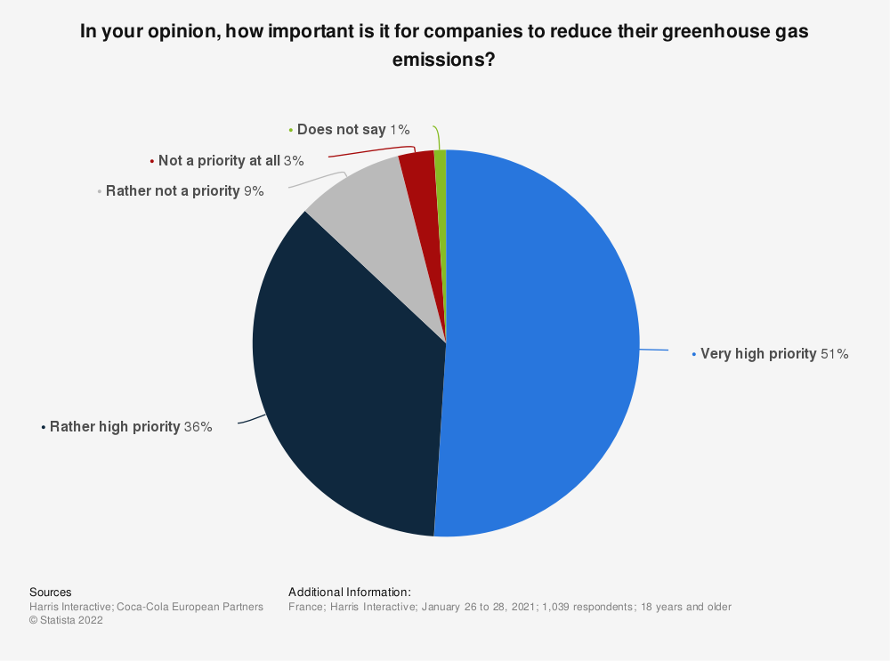 Statistic: In your opinion, how important is it for companies to reduce their greenhouse gas emissions? | Statista