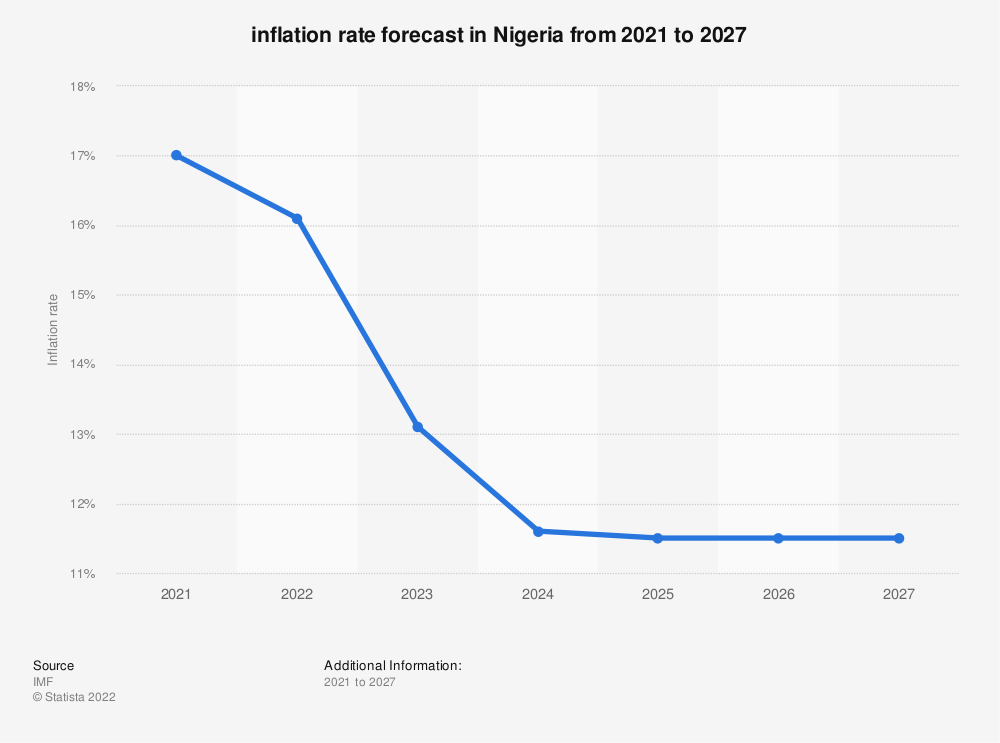 Statistic: Forecasted inflation rate in Nigeria from 2021 to 2025 | Statista