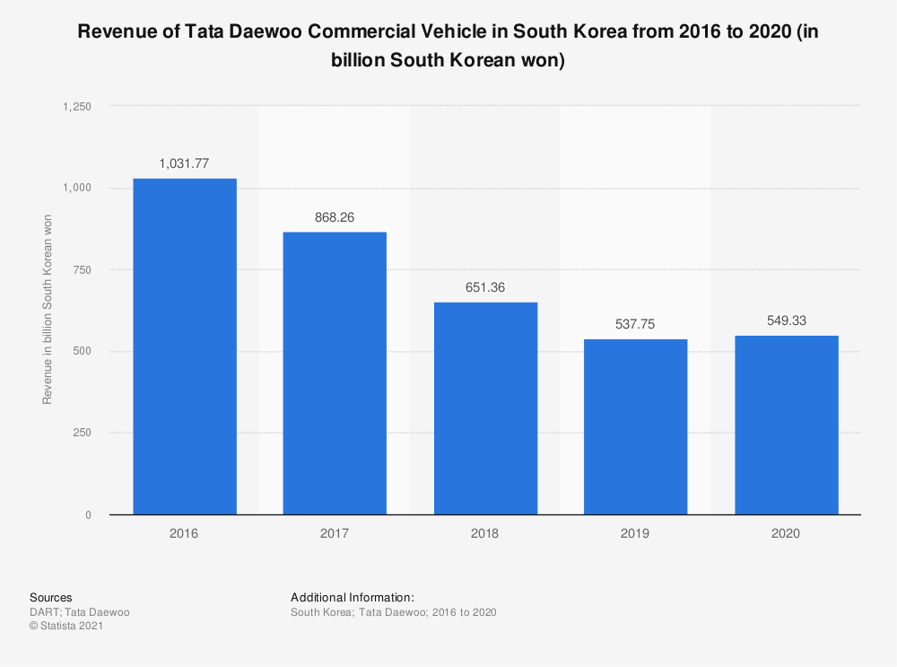 Statistic: Revenue of Tata Daewoo Commercial Vehicle in South Korea from 2016 to 2019 (in billion South Korean won) | Statista