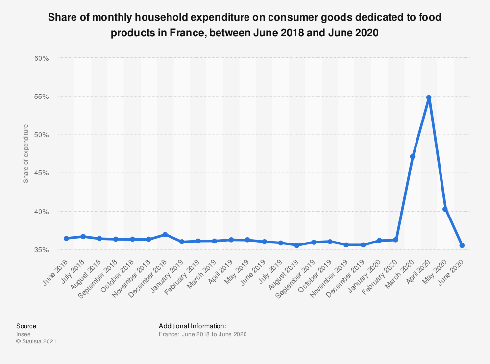 Statistic: Share of monthly household expenditure on consumer goods dedicated to food products in France, between June 2018 and June 2020 | Statista