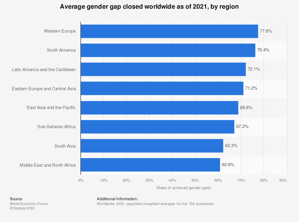 Statistic: Average gender gap closed worldwide as of 2021, by region | Statista