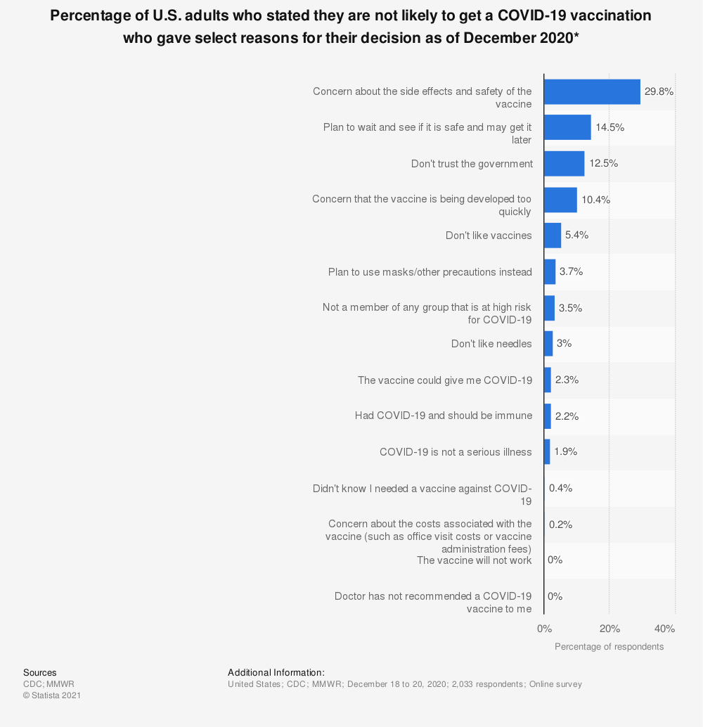 Statistic: Percentage of U.S. adults who stated they are not likely to get a COVID-19 vaccination who gave select reasons for their decision as of December 2020* | Statista