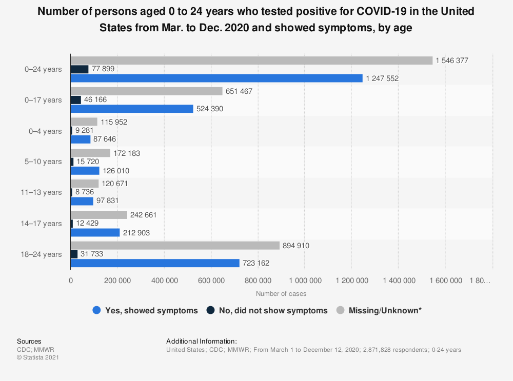 Statistic: Number of persons aged 0 to 24 years who tested positive for COVID-19 in the United States from Mar. to Dec. 2020 and showed symptoms, by age   Statista