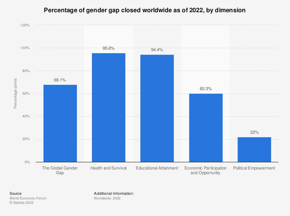 Statistic: Percentage of gender gap closed worldwide as of 2021, by dimension | Statista