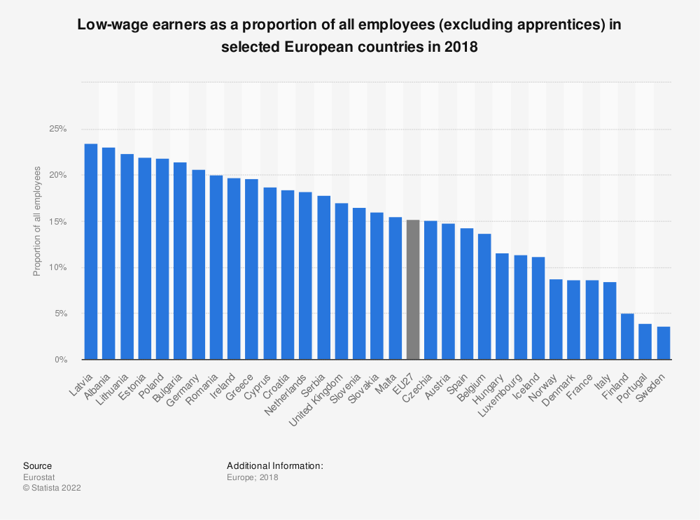 Statistic: Low-wage earners as a proportion of all employees (excluding apprentices) in selected European countries in 2018 | Statista