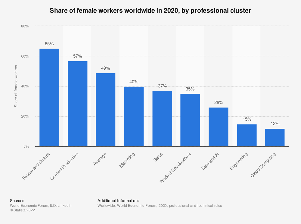 Statistic: Share of female workers worldwide in 2020, by professional cluster | Statista