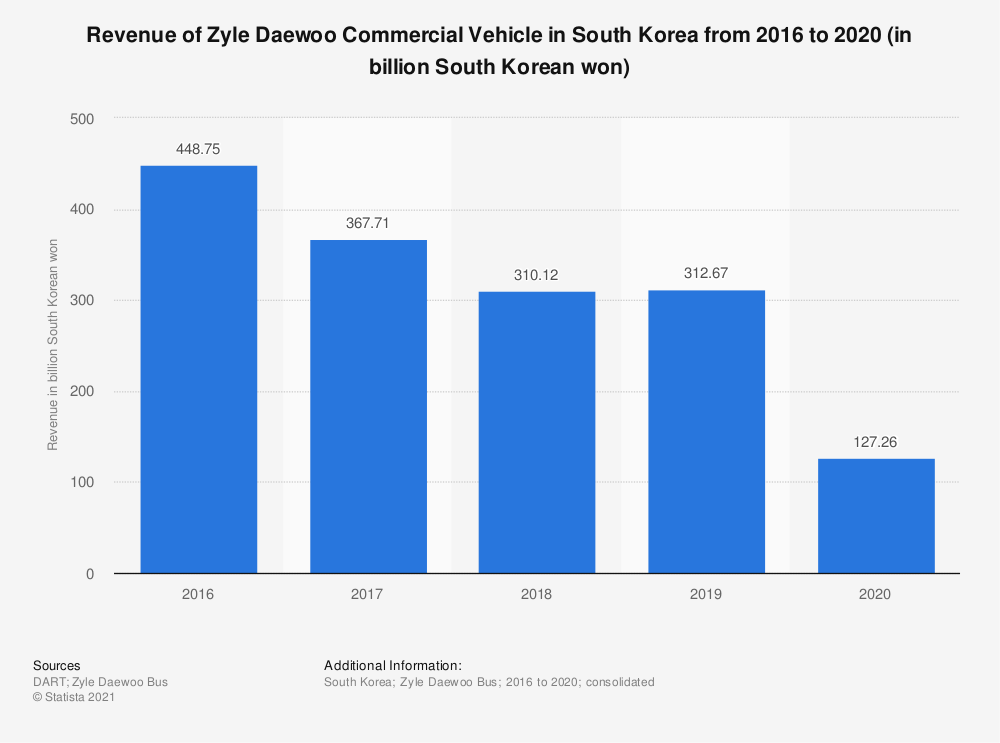 Statistic: Revenue of Zyle Daewoo Commercial Vehicle in South Korea from 2016 to 2019 (in billion South Korean won) | Statista