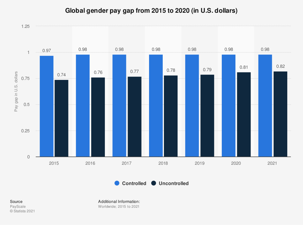 Statistic: Global gender pay gap from 2015 to 2020 (in U.S. dollars)   Statista