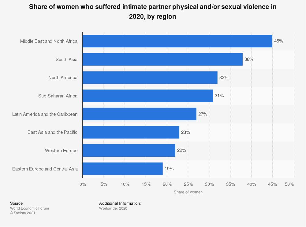 Statistic: Share of women who suffered intimate partner physical and/or sexual violence in 2020, by region | Statista