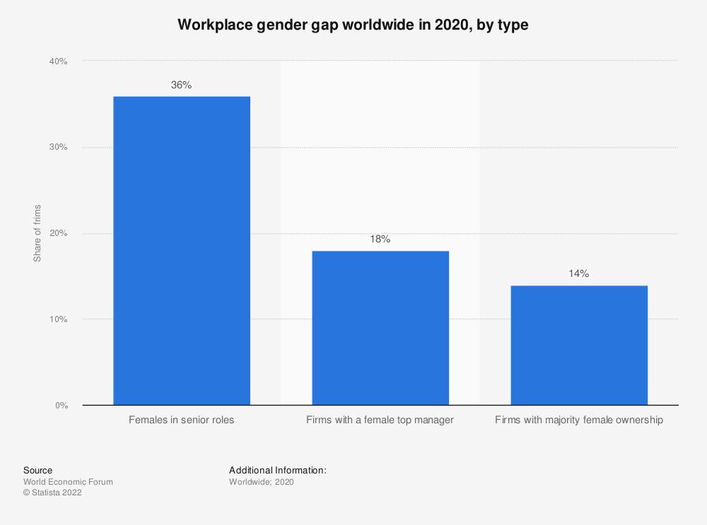 Statistic: Workplace gender gap worldwide in 2020, by type   Statista