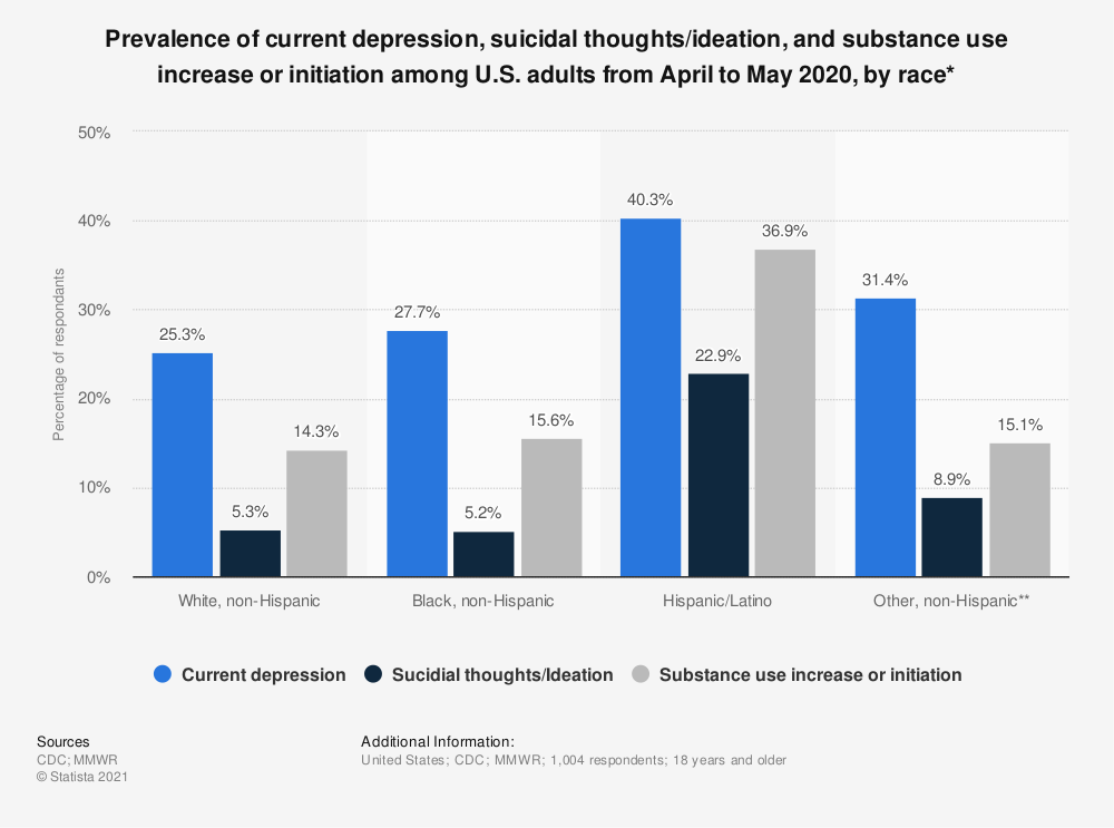 Statistic: Prevalence of current depression, suicidal thoughts/ideation, and substance use increase or initiation among U.S. adults from April to May 2020, by race*   Statista