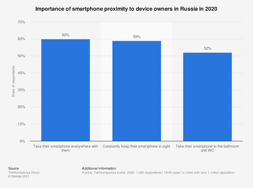 Statistic: Importance of smartphone proximity to device owners in Russia in 2020 | Statista