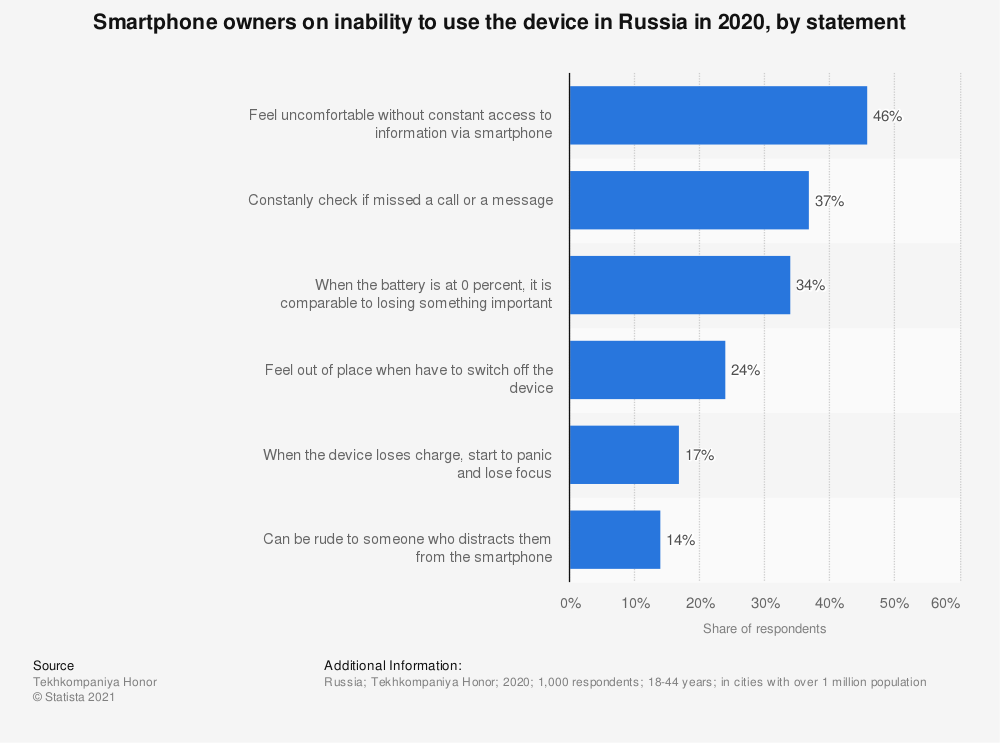 Statistic: Smartphone owners on inability to use the device in Russia in 2020, by statement | Statista