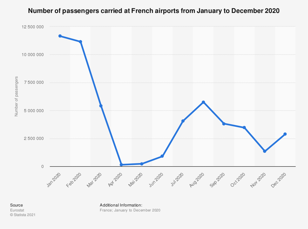 Statistic: Number of passengers carried at French airports from January to December 2020   Statista