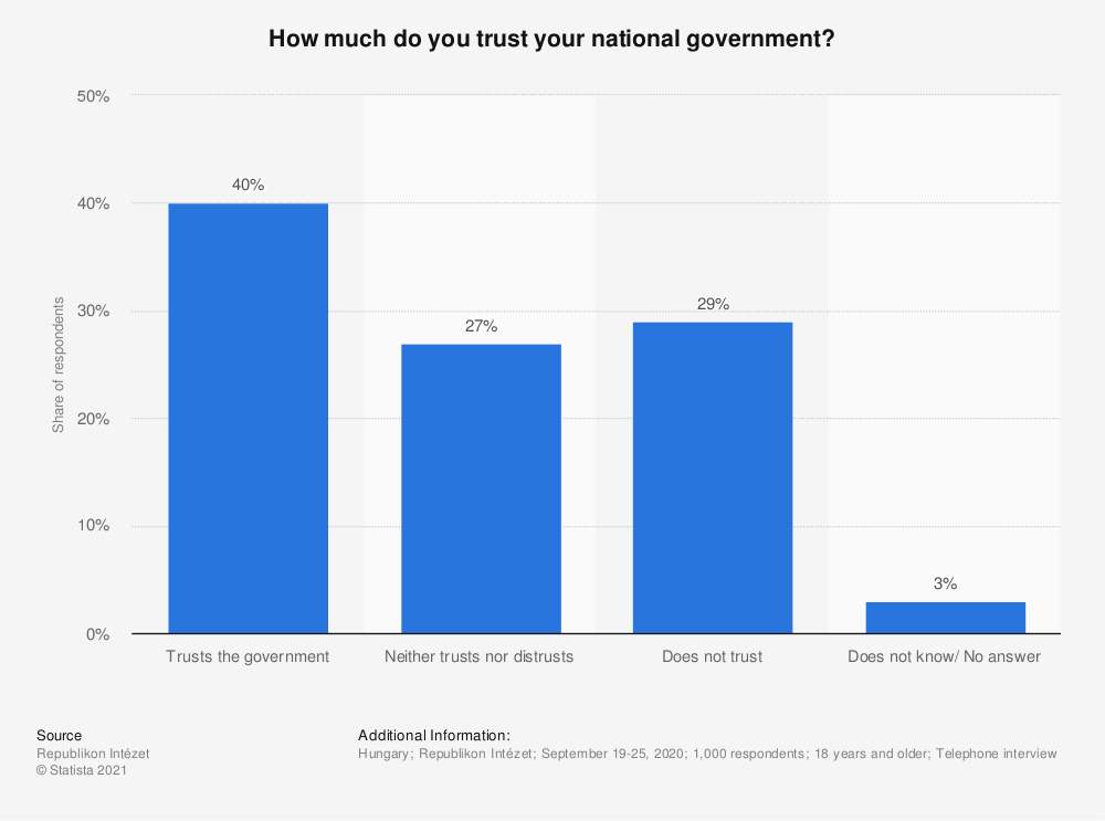 Statistic: How much do you trust your national government?   Statista
