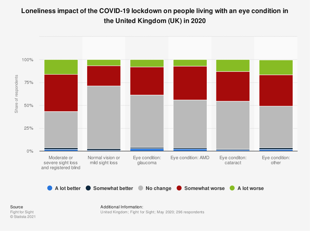 Statistic: Loneliness impact of the COVID-19 lockdown on people living with an eye condition in the United Kingdom (UK) in 2020 | Statista
