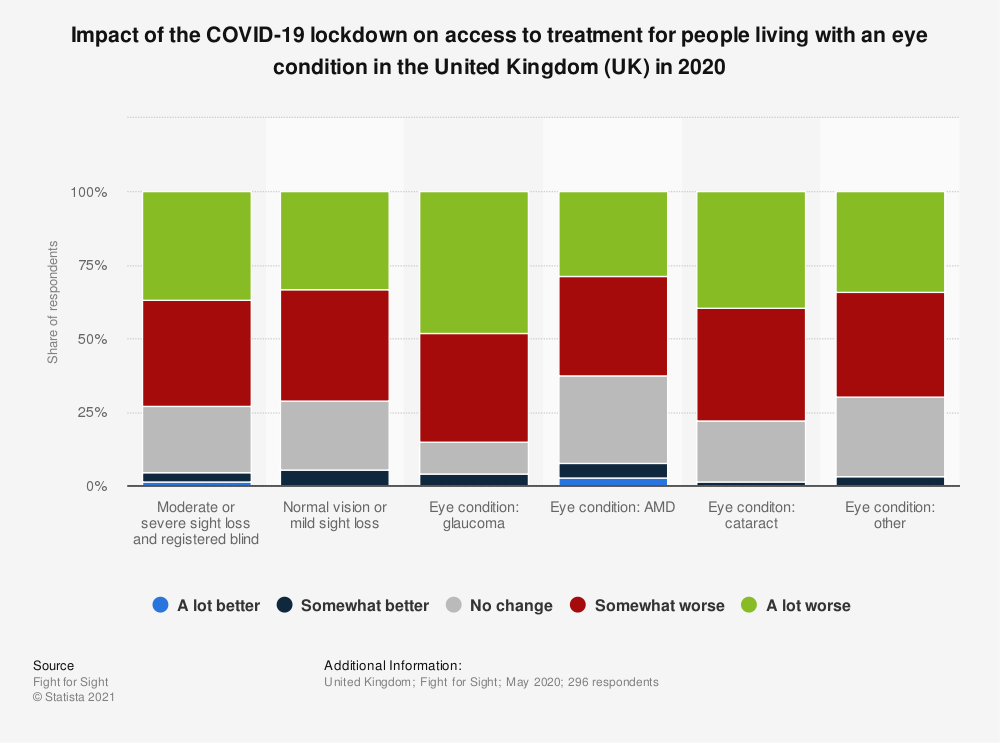 Statistic: Impact of the COVID-19 lockdown on access to treatment for people living with an eye condition in the United Kingdom (UK) in 2020   Statista