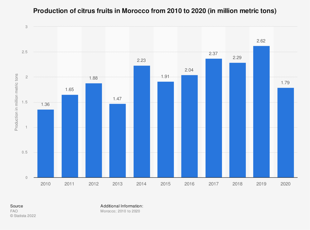 Statistic: Volume of citrus fruits produced in Morocco from 2010  to 2019 (in million metric tons) | Statista