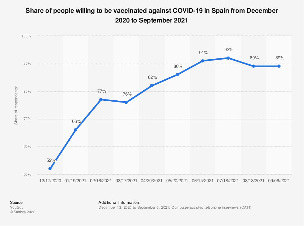 Statistic: Share of people willing to be vaccinated against COVID-19 in Spain from December 2020 to September 2021 | Statista