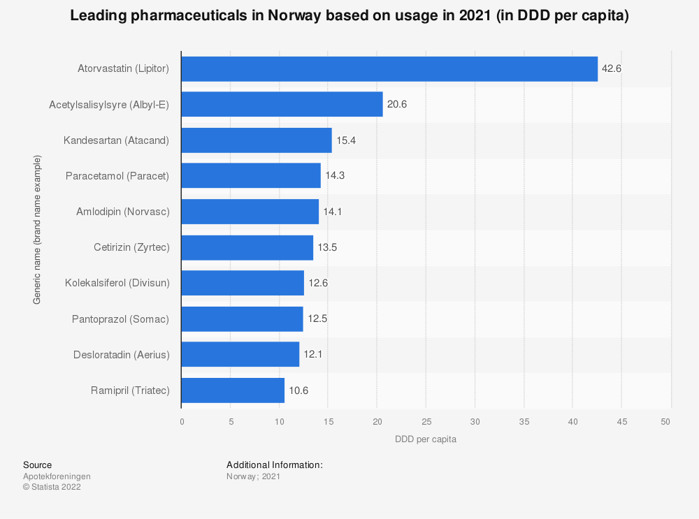 Statistic: Leading pharmaceuticals in Norway based on usage in 2020 (in DDD per capita)  | Statista