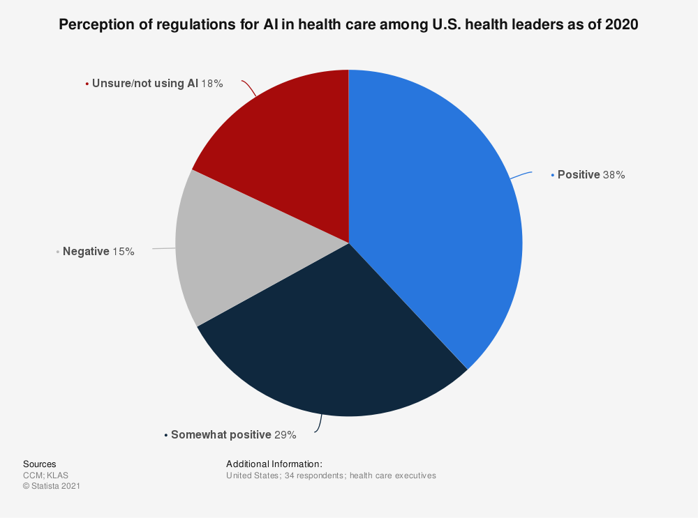 Statistic: Perception of regulations for AI in health care among U.S. health leaders as of 2020 | Statista