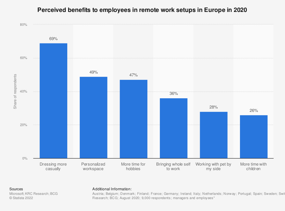 Statistic: Perceived benefits to employees in remote work setups in Europe in 2020 | Statista