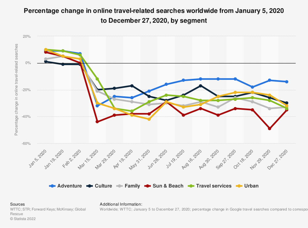 Statistic: Percentage change in online travel-related searches worldwide from January 5, 2020 to December 27, 2020, by segment   Statista