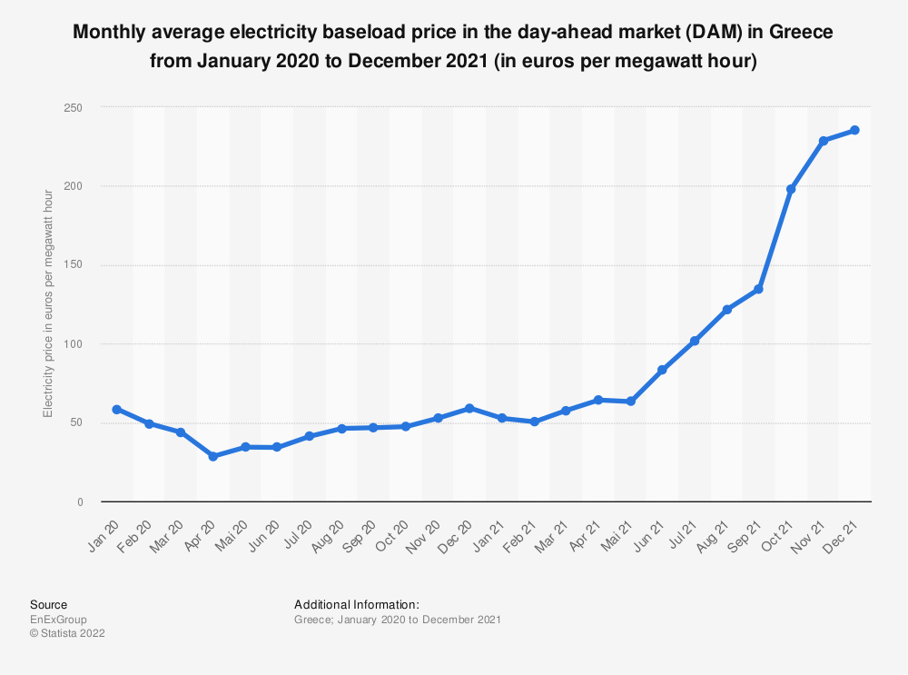 Statistic: Monthly average electricity baseload price in the day-ahead market (DAM) in Greece from January 2020 to January 2021* (in euros per megawatt hour) | Statista