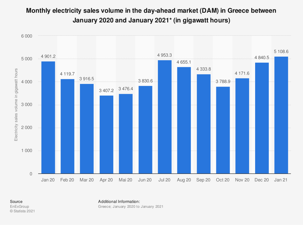 Statistic: Monthly electricity sales volume in the day-ahead market (DAM) in Greece between January 2020 and January 2021* (in gigawatt hours) | Statista