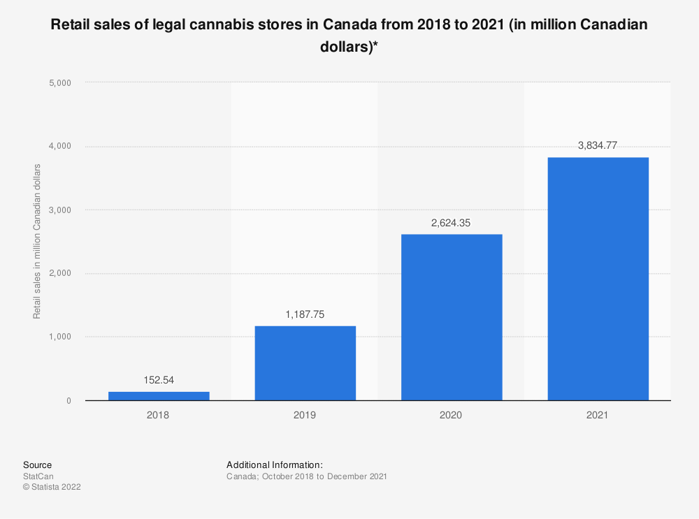 Statistic: Retail sales of legal cannabis stores in Canada from 2018 to 2020 (in million Canadian dollars)*   Statista