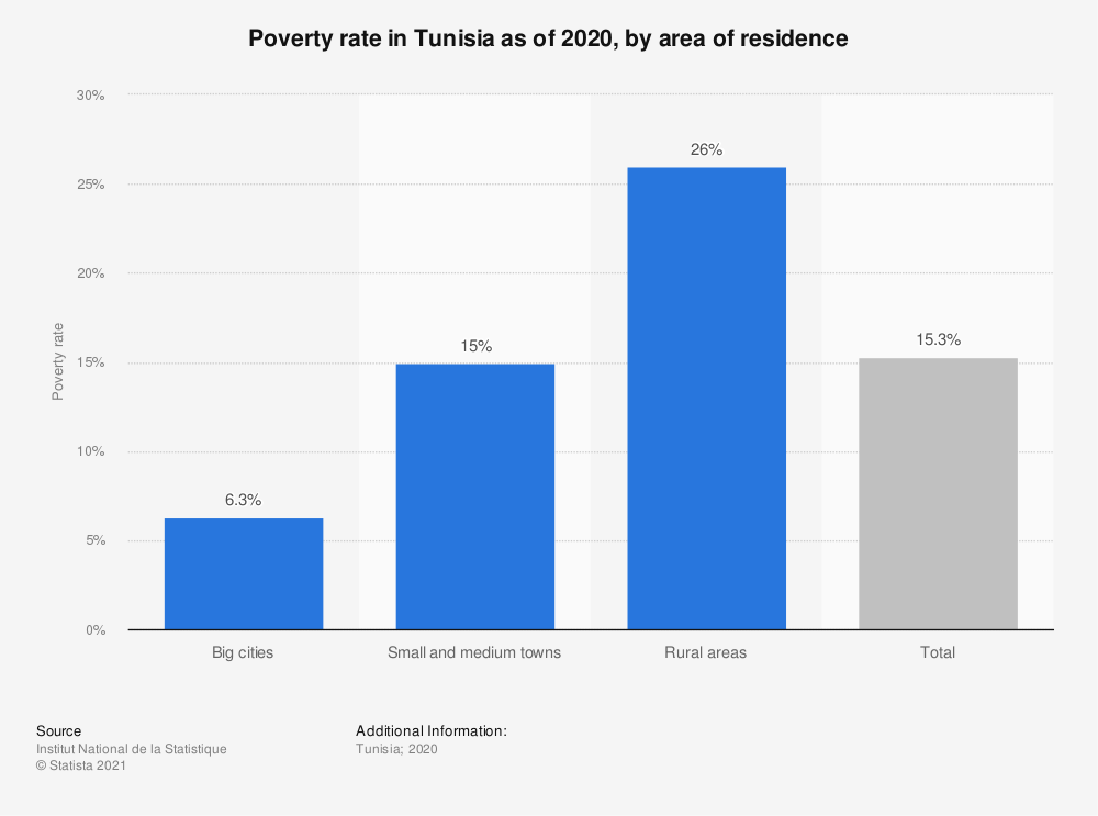 Statistic: Poverty rate in Tunisia as of 2020, by area of residence  | Statista