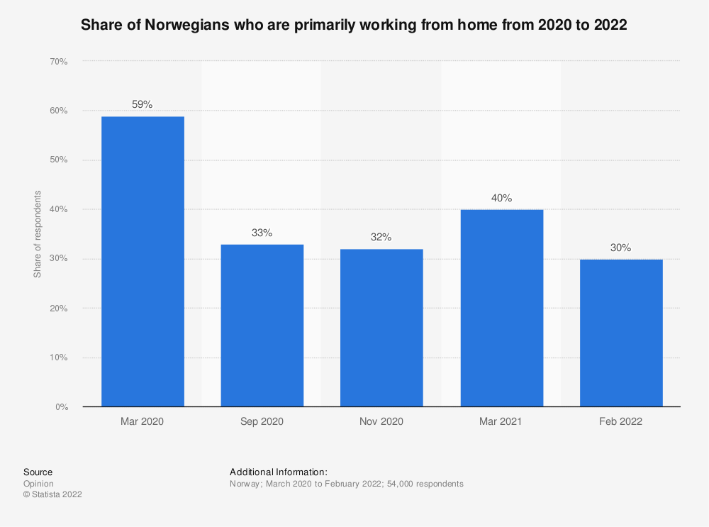 Statistic: Share of Norwegians who are primarily working from home in 2020 | Statista
