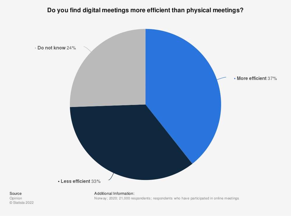 Statistic: Do you find digital meetings more efficient than physical meetings?   Statista