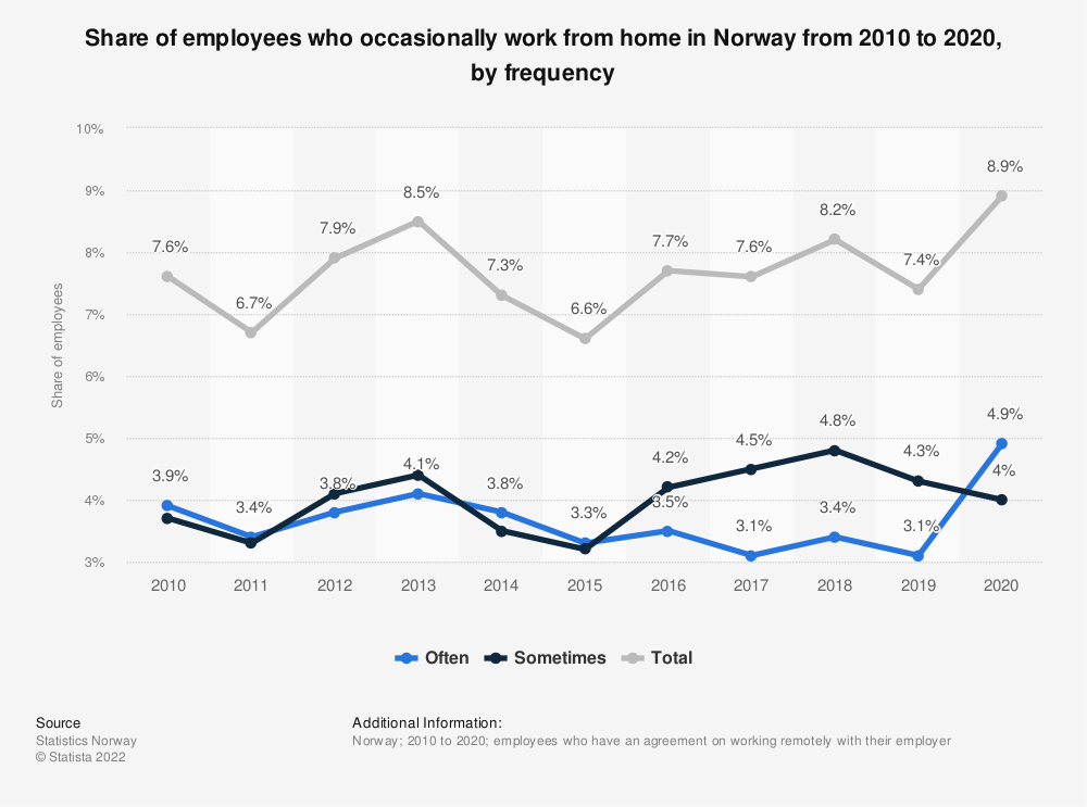 Statistic: Share of employees who occasionally work from home in Norway from 2010 to 2020, by frequency   Statista