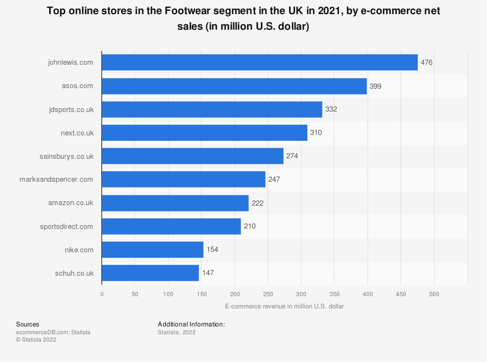 Statistic: Top online stores in the Footwear segment in the UK in 2019, by e-commerce net sales (in million U.S. dollars) | Statista