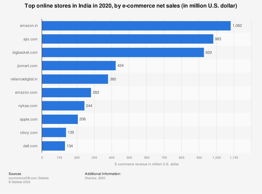 Statistic: Top online stores in India in 2020, by e-commerce net sales (in million U.S. dollar) | Statista