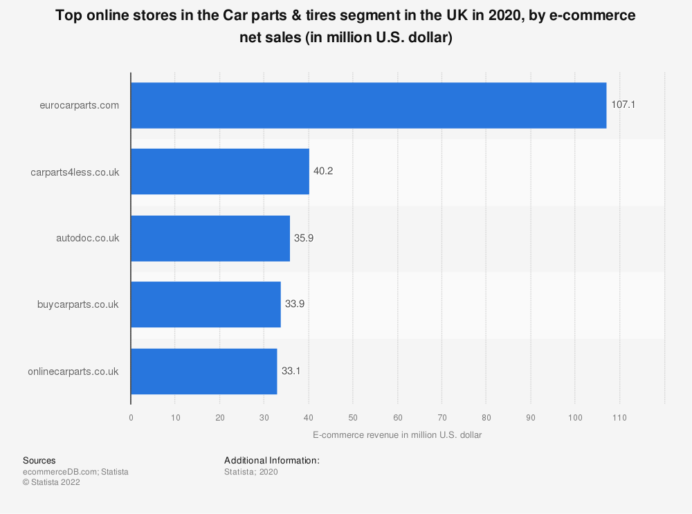Statistic: Top online stores in the Car parts & tires segment in the UK in 2020, by e-commerce net sales (in million U.S. dollar) | Statista