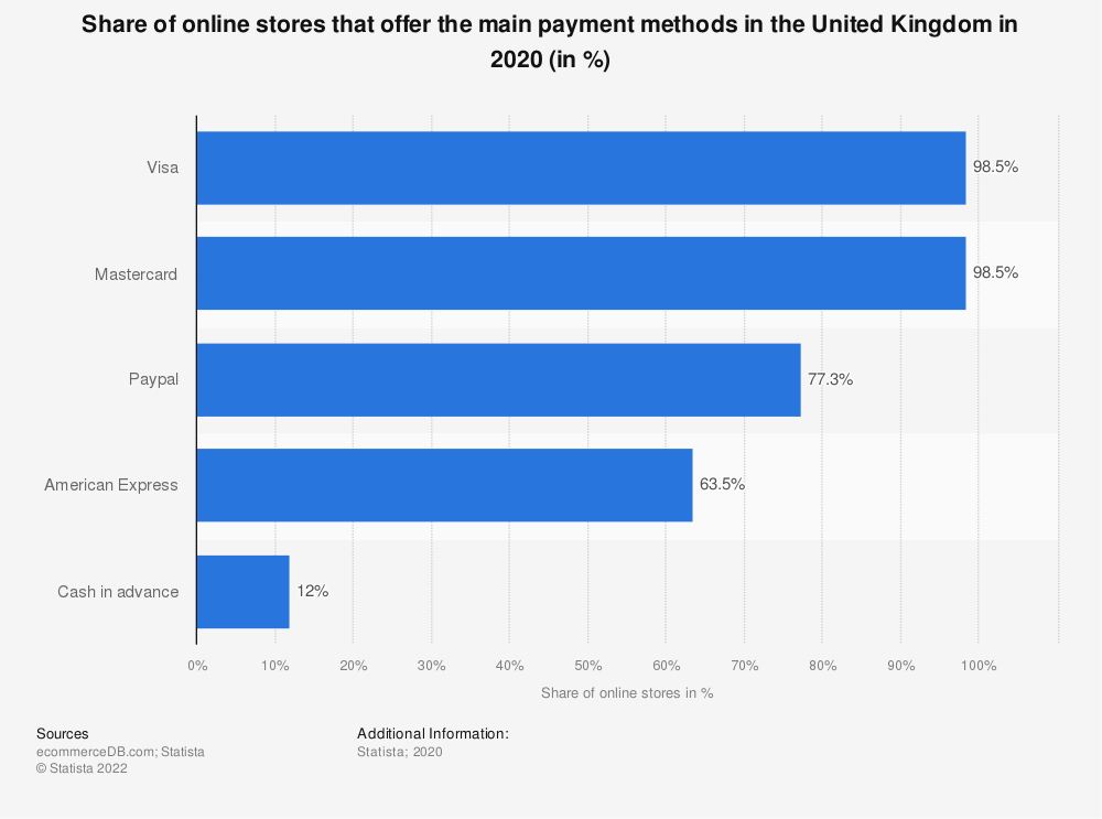 Statistic: Share of online stores that offer the main payment methods in the United Kingdom in 2019 (in %) | Statista