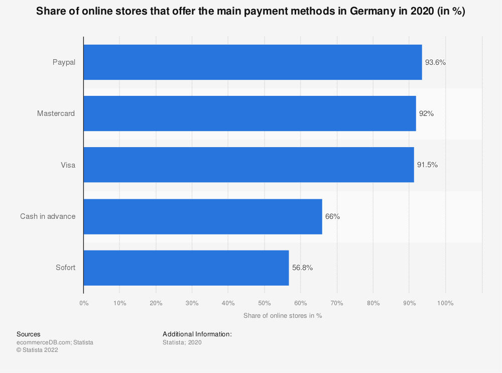 Statistic: Share of online stores that offer the main payment methods in Germany in 2020 (in %) | Statista